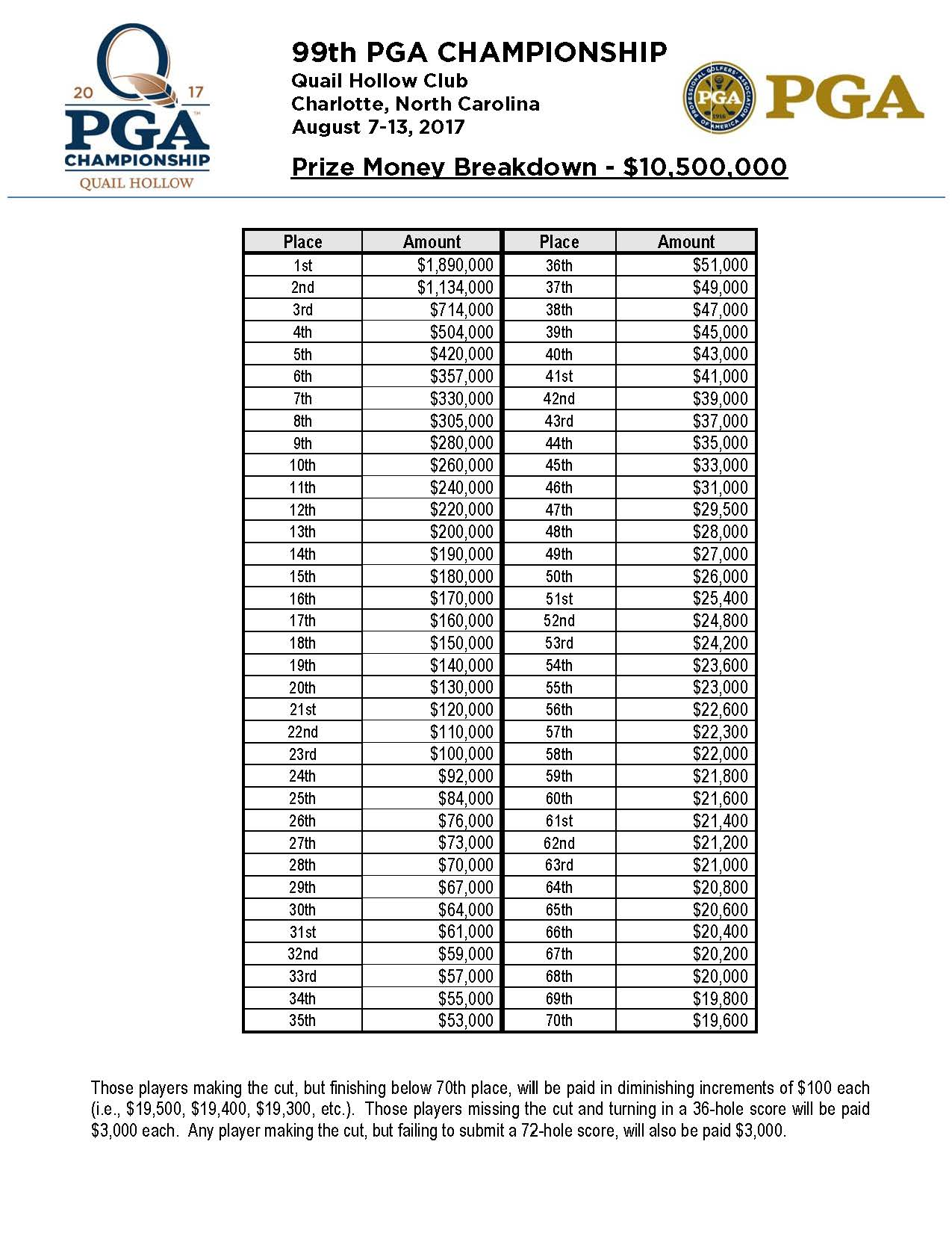 pga championship prize money breakdown
