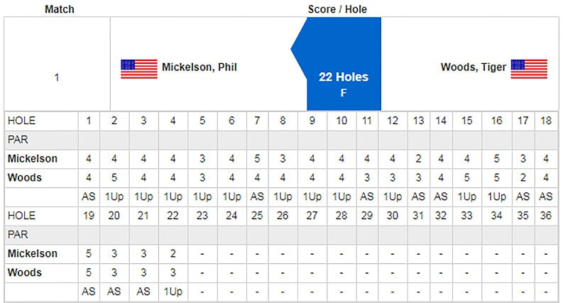 Tiger vs. Phil scorecard