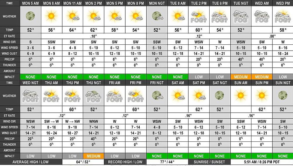 U.S. Women's Open weather forecast