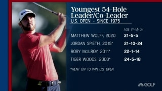 Youth movement: Wolff youngest U.S. Open 54-hole leader since 1975