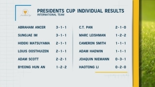 Impact of the Presidents Cup on International team