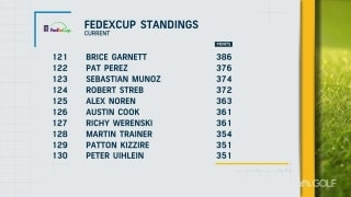 The pressure is on! Final week for players to make a move in FedExCup Standings
