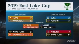 Burkowski previews matchups for East Lake Cup finals