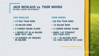Jack's 19 major runner-ups or Tiger's 14-1 record with 54-hole lead?