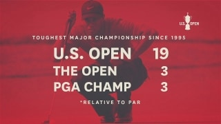 U.S. Open By The Numbers – Difficulty