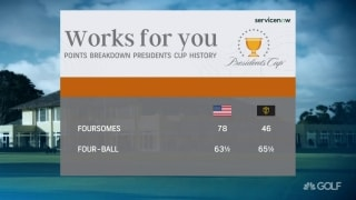 Fourballs vs. foursomes: Presidents Cup points history