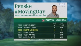 #MovingDay: D. Johnson (65) ties 54-hole Masters record