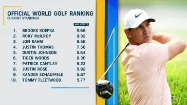Can Rahm contend with Koepka and McIlroy for world No. 1?