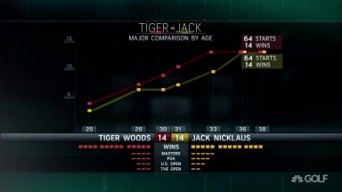 Tiger vs. Jack: Major wins comparison by age