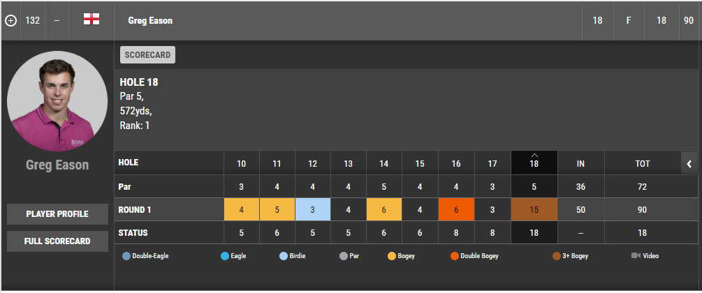 Web.com Player shoots 10 over on a par 5, a decuple-bogey