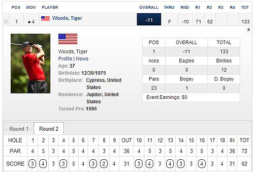 Tiger Woods scorecard